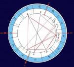 Дома гороскопа. Значения домов