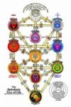 Связь чакровой системы человека с Таро и Сефиротами