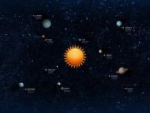 Оккультная символика планет
