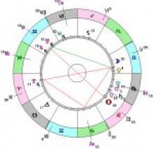 Солнце в домах гороскопа и жизнь человека
